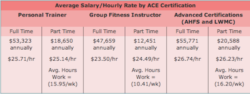 Annual Income for Personal Trainer