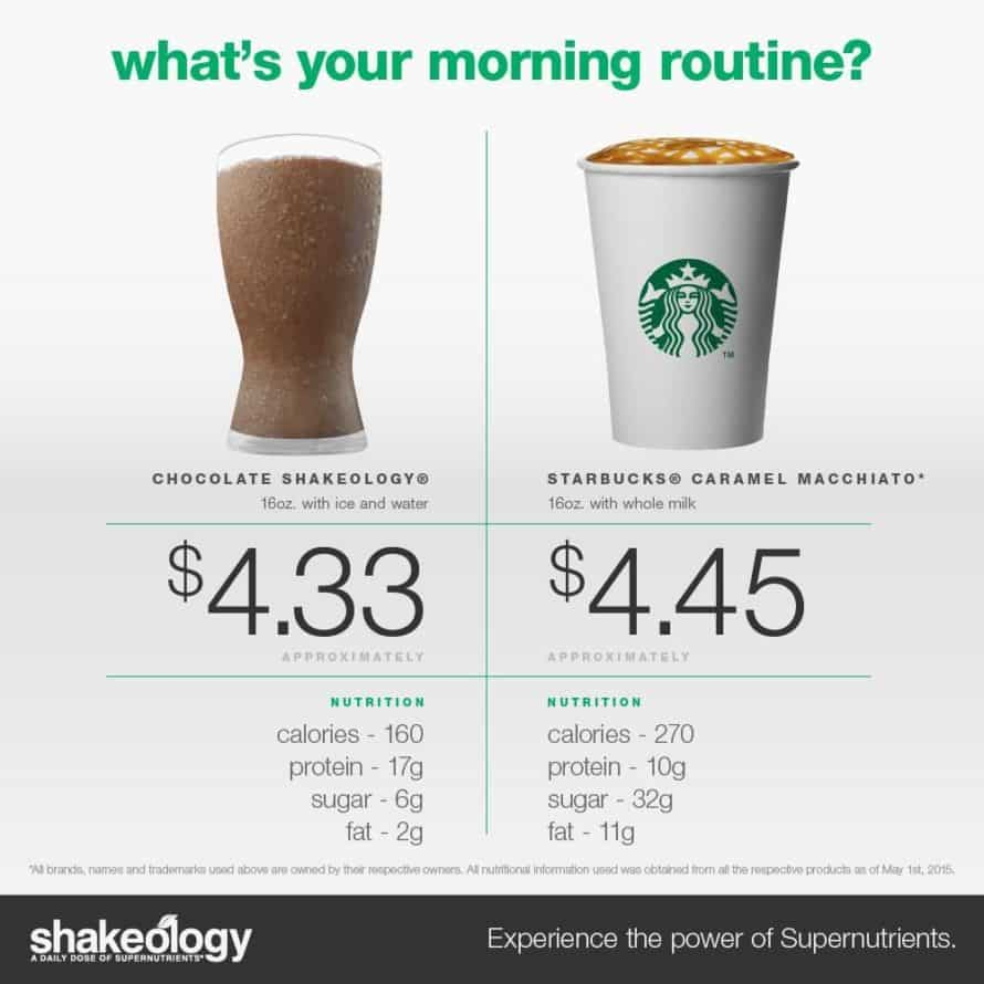 Shakeology costs $4.33 compared to a Starbucks that costs $4.45