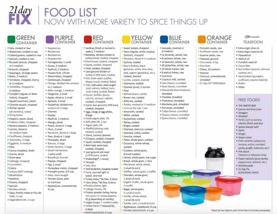 21 Day Fix Food List Printable