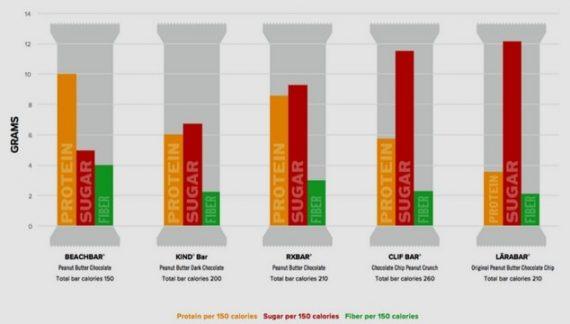BEACHBARs Compared to KIND RXBAR CLIF BAR and Larabar Bar Chart