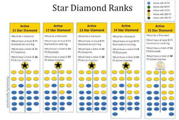 Star Diamond Beachbody Coach Rank 11-15