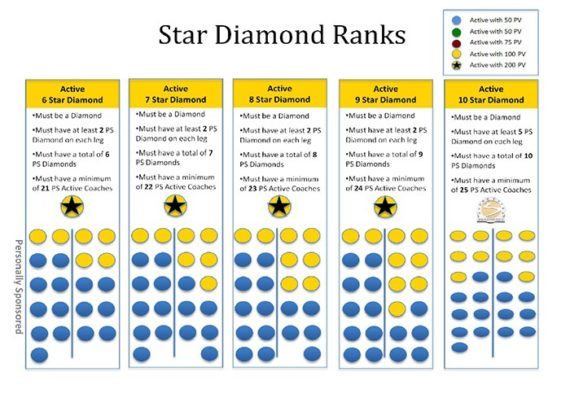 Star Diamond Ranks Beachbody 6-10
