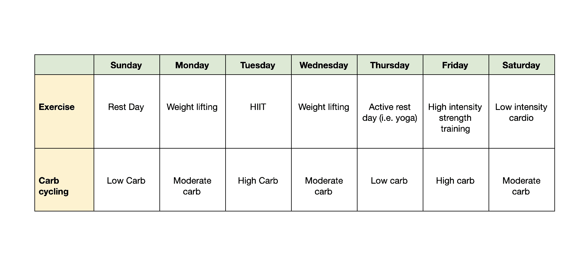sample carb cycling schedule