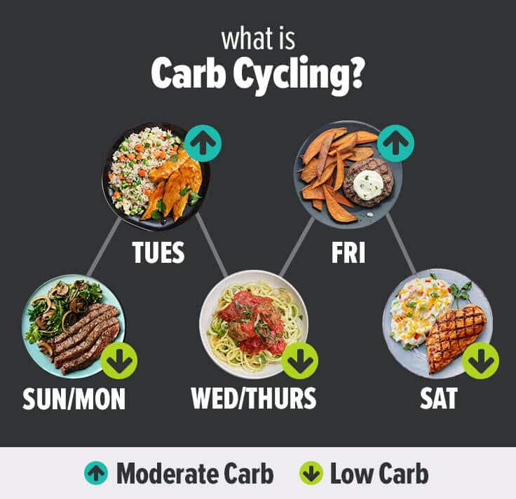 Metabolic Meals Carb Cycling Example