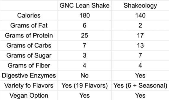 GNC Lean Shake vs Shakeology Comparison Table